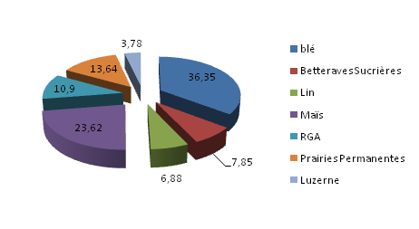 Assolement de la campagne 2012-2013 (en Ha de la SAU)